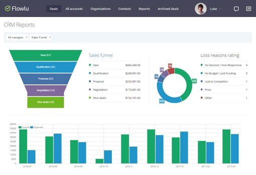 Reports and Sales Funnels / Flowlu Online CRM